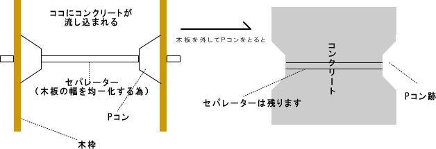 Pコン跡説明